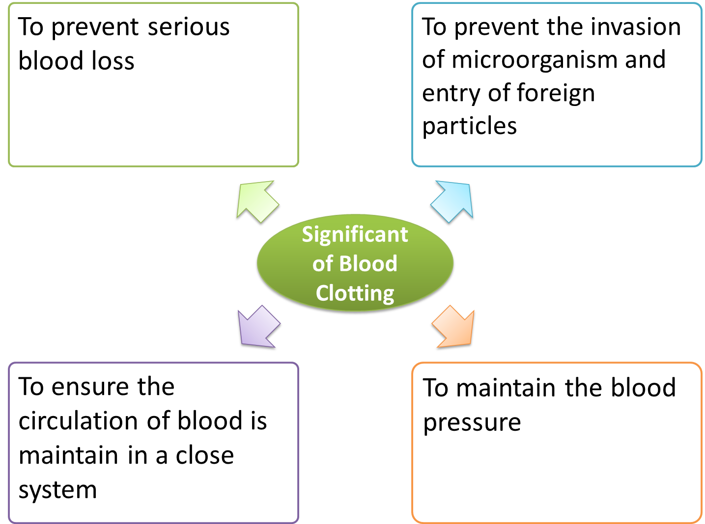blood clotting 2 essay Irreducible complexity  an essay in support of creationism published in 1994 referred to bacterial flagella as showing  (2) the blood-clotting cascade.