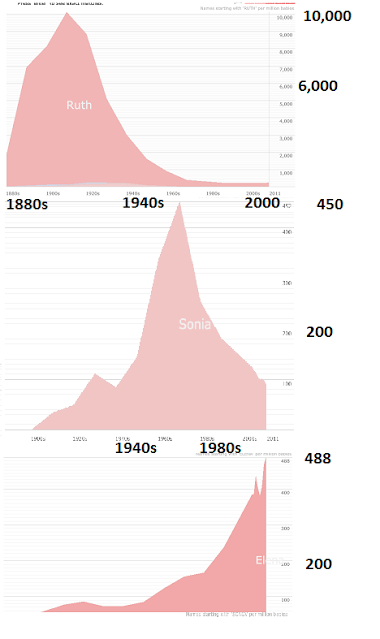 three graphs showing popularity of names