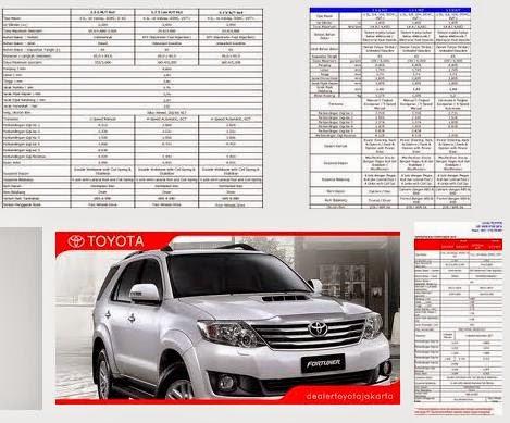 spesifikasi new toyota fortuner - Informasi Mobil Terbaru