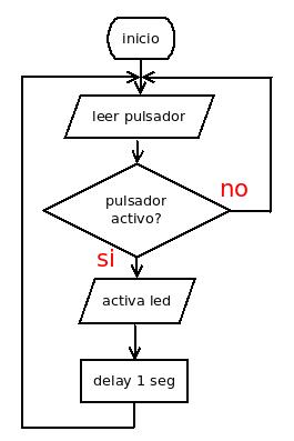 Taller programacin ardublock de novembre 2014 activar led con pulsador links diagramas de flujo ccuart Image collections
