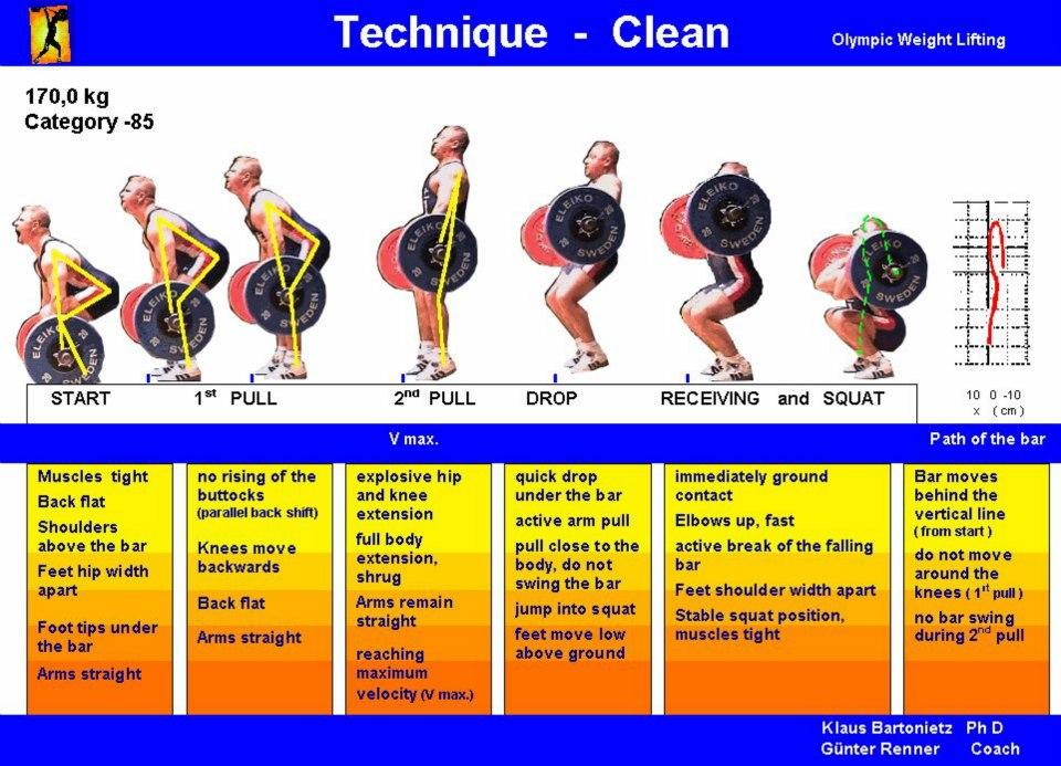 Squat Clean Technique 10 Squat Cleans 155/105