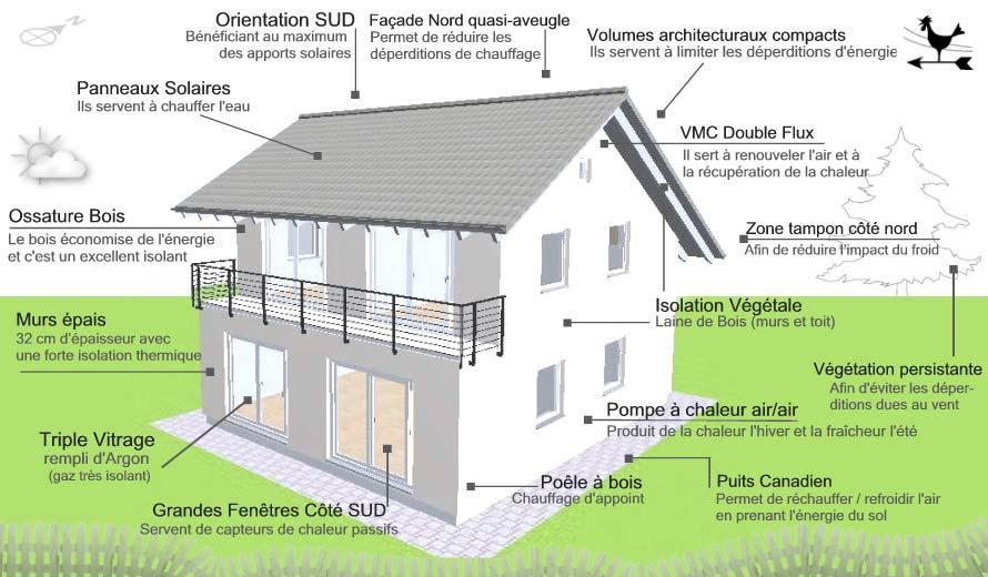 Ma maison colo la maison bioclimatique entre confort et conscience enviro - La maison bioclimatique ...