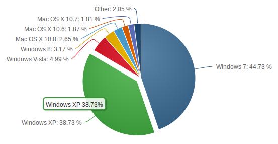 Grafik pengguna sistem operasi