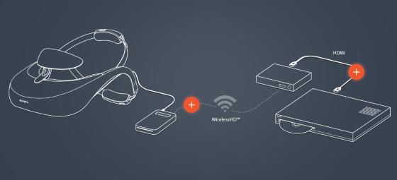 Esquema de utlización wifi de la página de Sony
