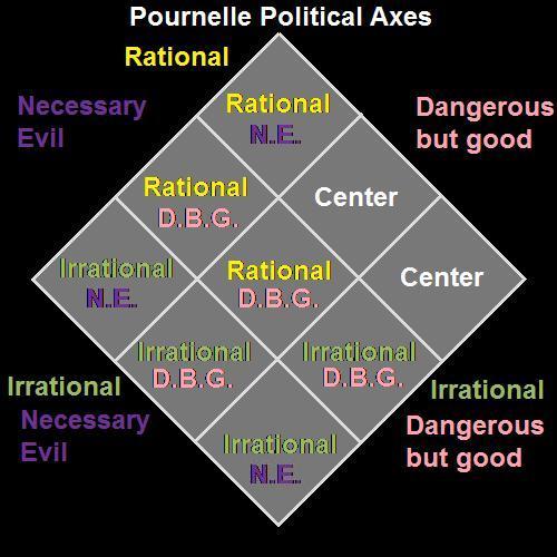 Neoliberalism And National Culture: Art&Blue-Liberalism: ABL Political Spectrum (Political