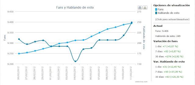 estadísticas facebook competencia smetrica