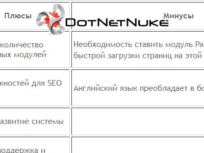 Система управления сайтом CMS DotNetNuke. Движок сайта CMS DNN.
