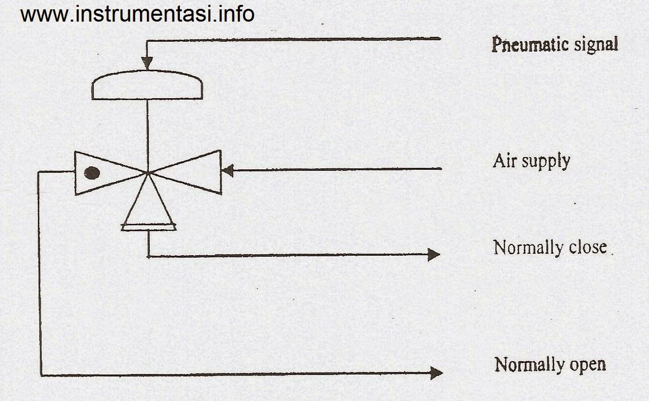 Mengenal prinsip kerja Level Switch pada Separator