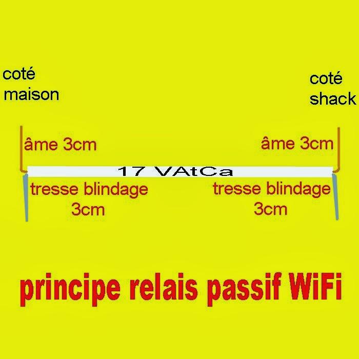 Antenne et relais Passif WIFI dans Réalisations pricipe