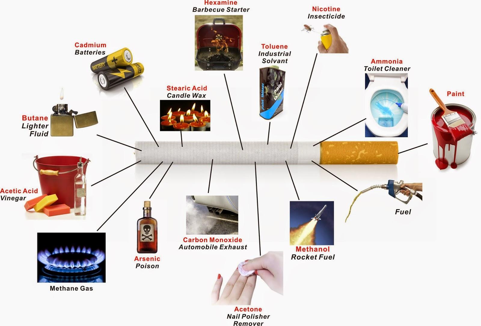Keburukan Merokok Dan Kesannya Kepada Kita