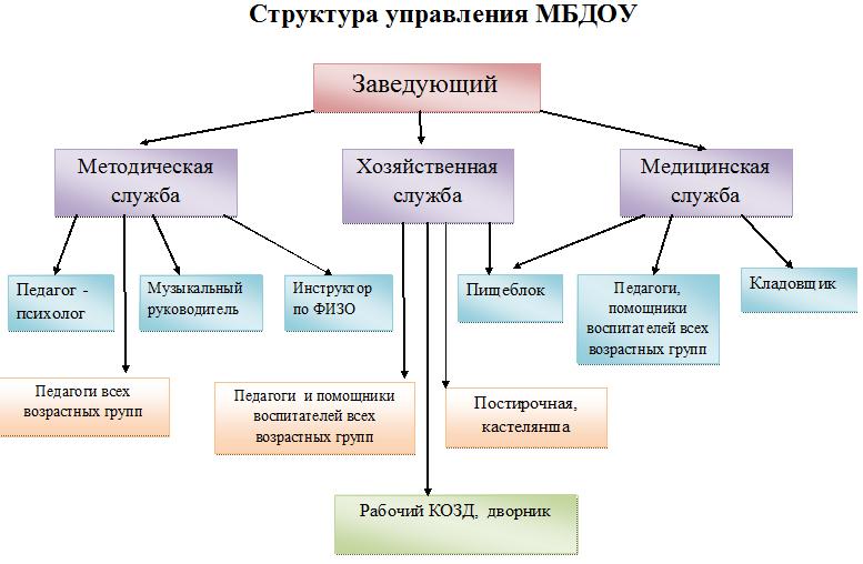 Схема формы работы с