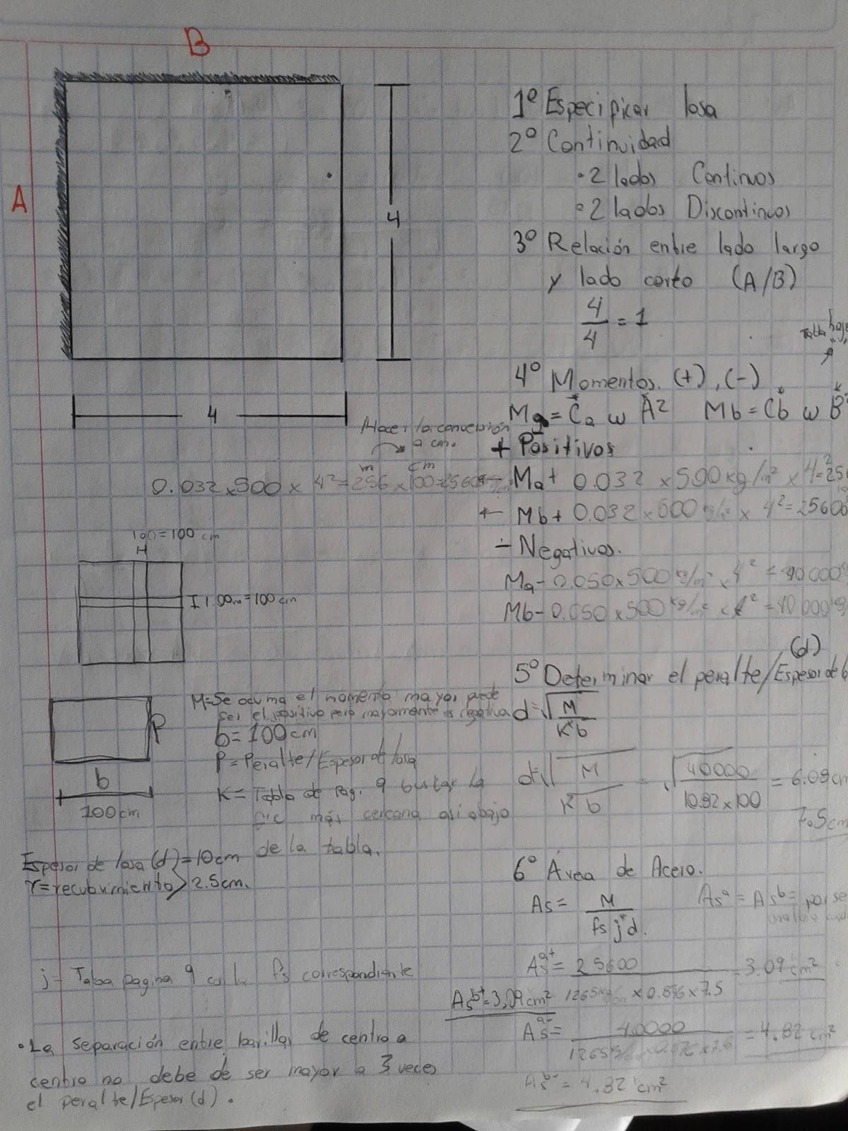 Cuantos puntales por m2 hydraulic actuators for Cuanto cuesta el metro de hormigon