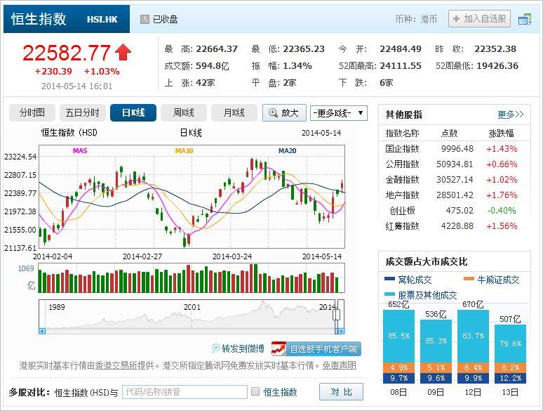 中国株コバンザメ投資 香港ハンセン指数20140514