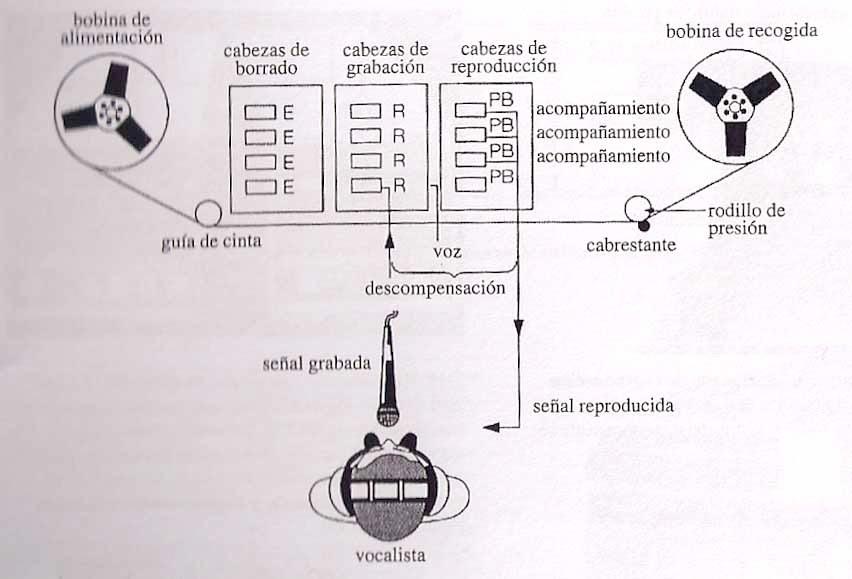 Overdubbing en un grabador multipista de bobina abierta   Órbita Sónica