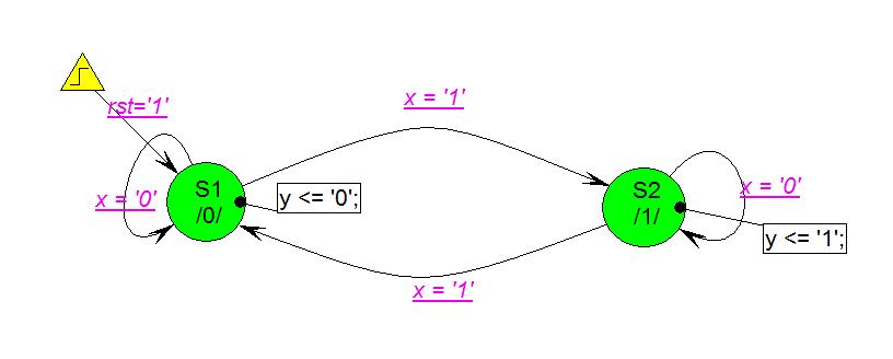 odd parity checker state diagram