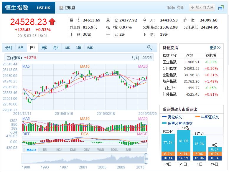 中国株コバンザメ投資 香港ハンセン指数20150325