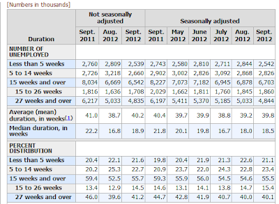 nonfarm-payroll-2012-09L Unemployment Rate 7.8%- The Web's Most Complete Report