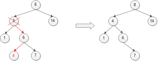 C binary search function