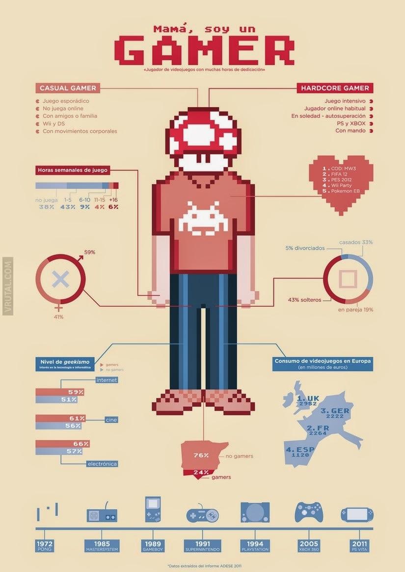 ¿Que tipo de gamer eres?