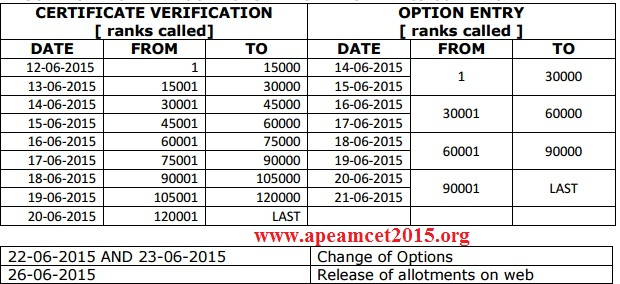 AP Eamcet Certificate Verification 2015 Dates