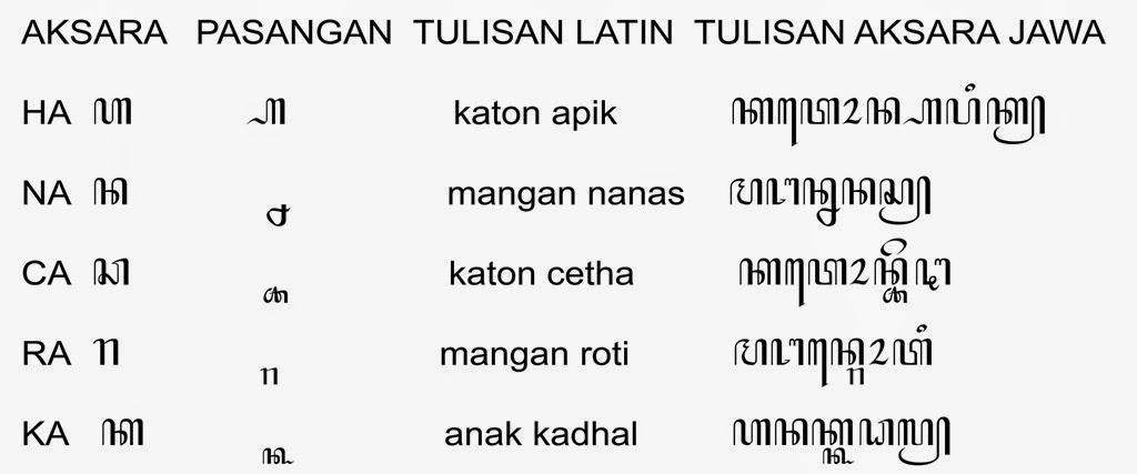 Mari Belajar Bahasa Jawa Contoh Tulisan Dengan Aksara Jawa