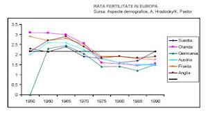 Rata fertilităţii în Europa