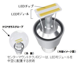 LEDの放熱は、LEDモジュールが乗ってるアルミ製のロッド状の部分から口金方向へと逃がす構造な感じ? 普及品のLED電球 に比べて放熱面が少ないように見えるので、