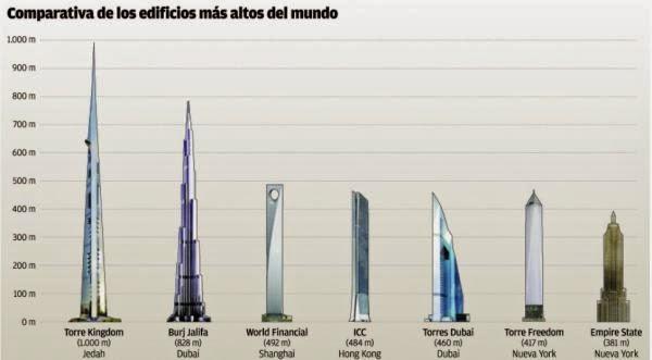 los mas altos del mundo