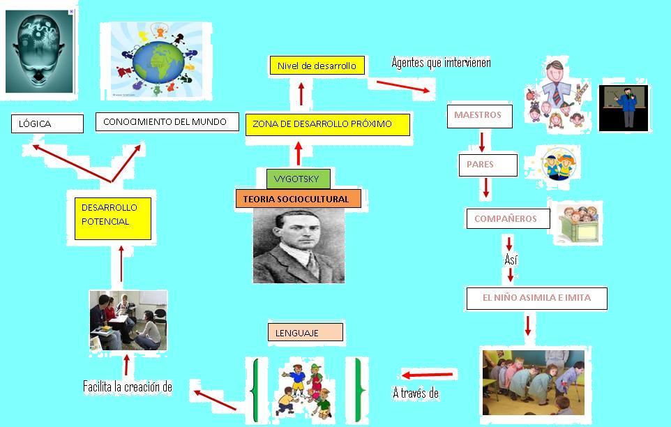 teoria cognitiva educacion: