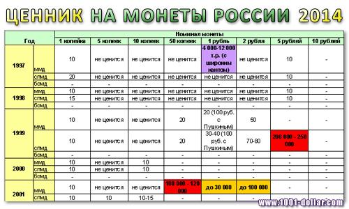 Таблица цен на монеты современной России 2014