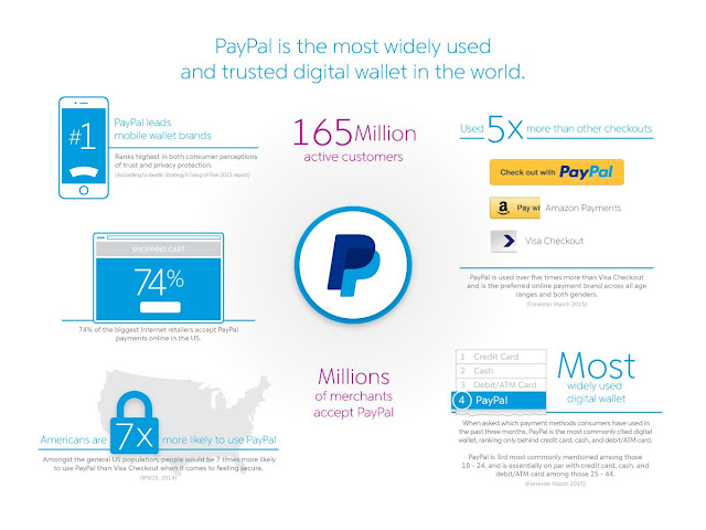 """ power of paypal and online shopping"""