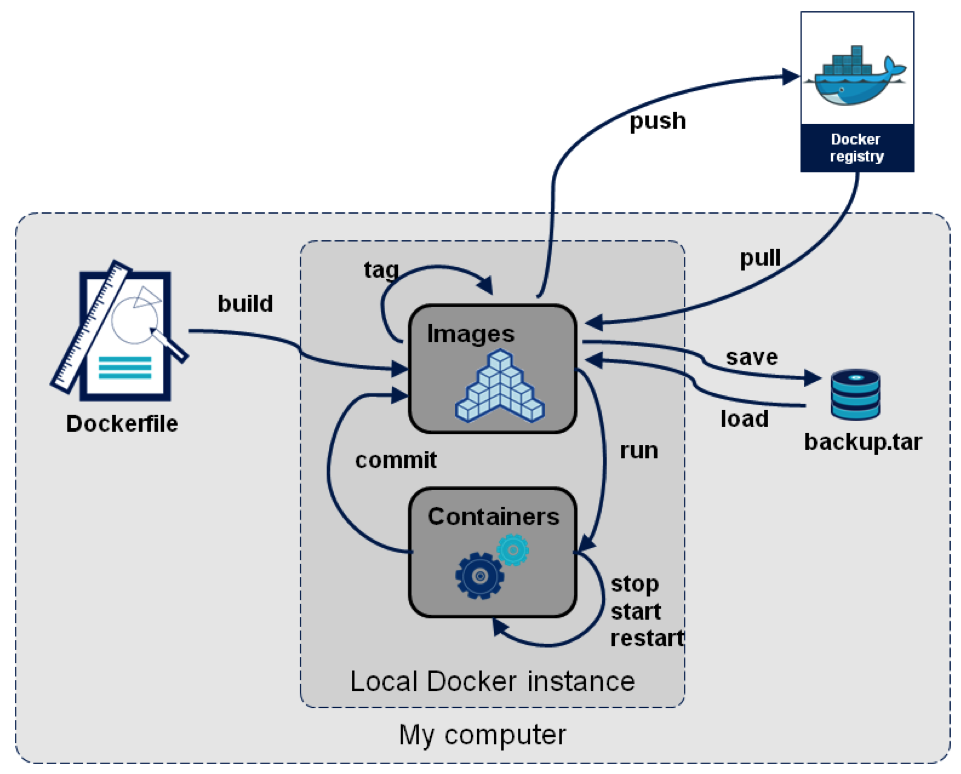 how to run centos of in a docker