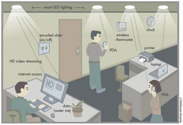 Lifi, Teknologi baru yang menggantikan Wifi