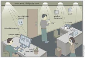 Lifi, Teknologi Pengganti Wifi Berbasis Cahaya [ www.JuruKunci.net ]