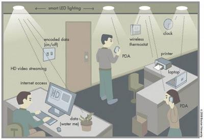 Pengembangan LiFi pengganti WiFi Dengan Teknologi Berbasis Cahaya