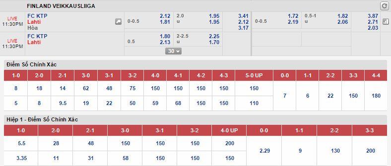 Kèo thơm dự đoán KTP Kotka vs Lahti