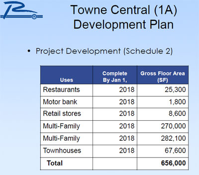 Towne Central chart