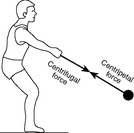 Centrifugal Force , Motion and