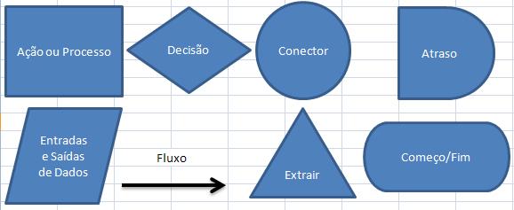 Símbolos mais comuns de um Fluxograma