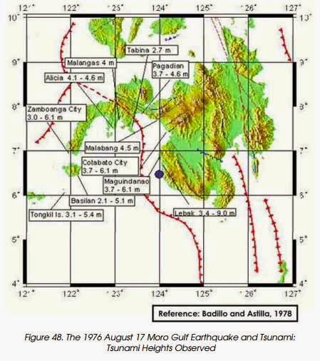 1976 Moro Gulf earthquake and tsunami