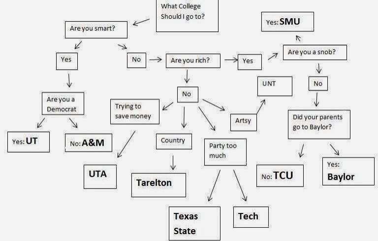 Liberally Lean From The Land Of Dairy Queen: Texas College Flow Chart