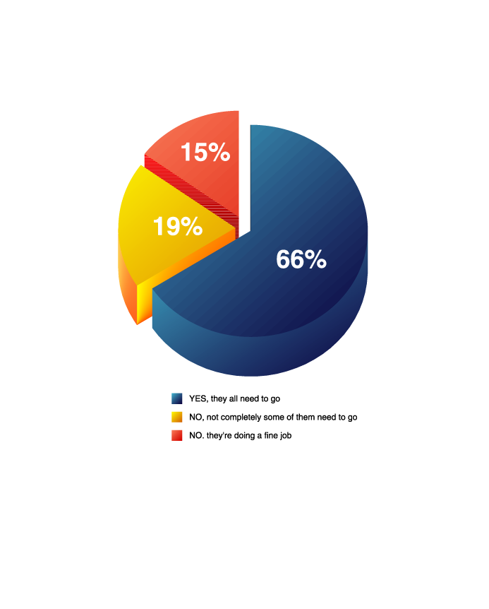 Bullying Statistics Pie Chart