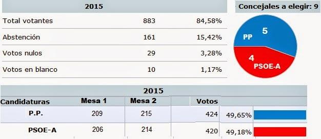 La gaceta de torrecampo resultados elecciones locales for Interior elecciones