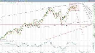SPY shows a bearish divergence on the 4 hour MACD