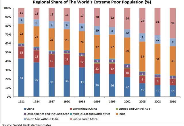 7 Top Reasons Why Africa Is Still Poor, 2018