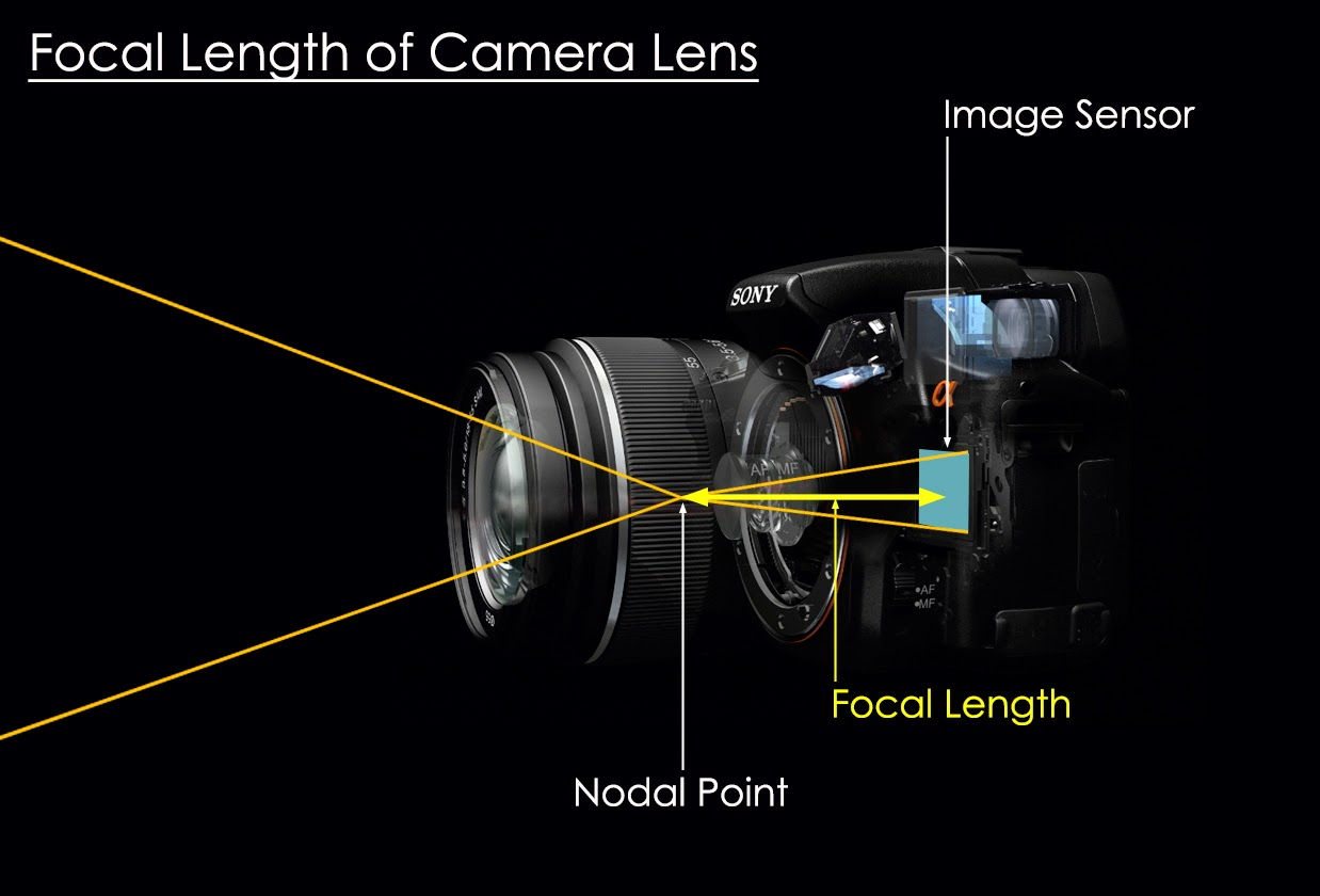 Focal Length of Camera Lens