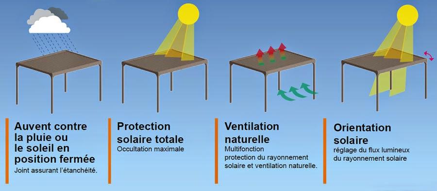 Estores y toldos p rgola bioclim tica de lamas orientables - Que es una pergola ...