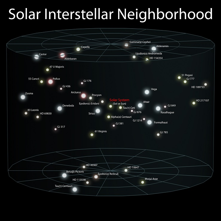 earth location in the universe - solar interstellar neighborhood