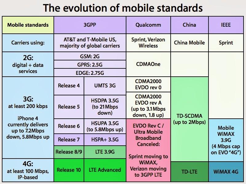 Cell phone block diagram - Verizon's Vehicle Diagnostic kit by Delphi security question.