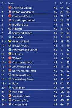 League One Table
